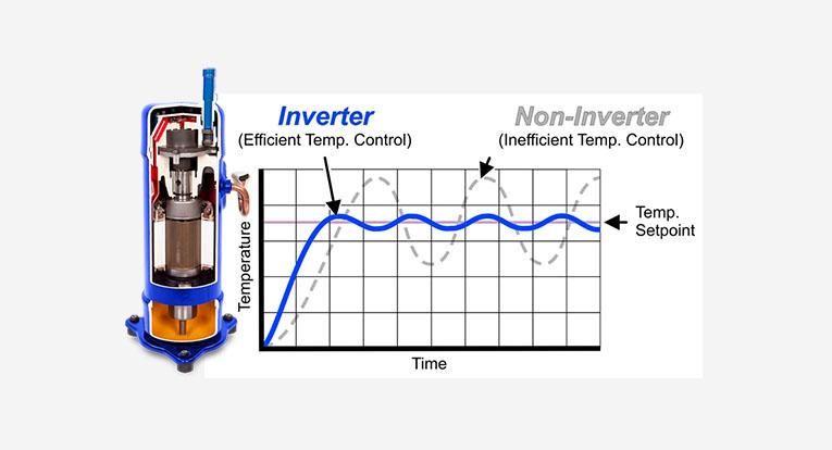 Rebel Rooftop AC Unit Inverter Compressor